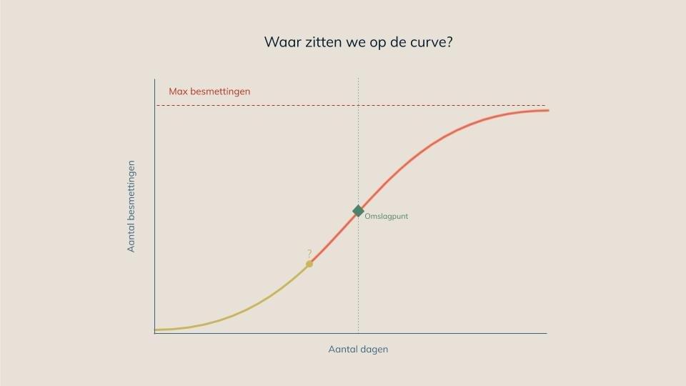curve covid19