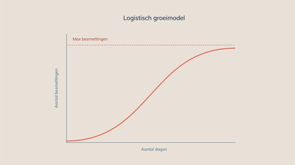 Logistische groei covid19